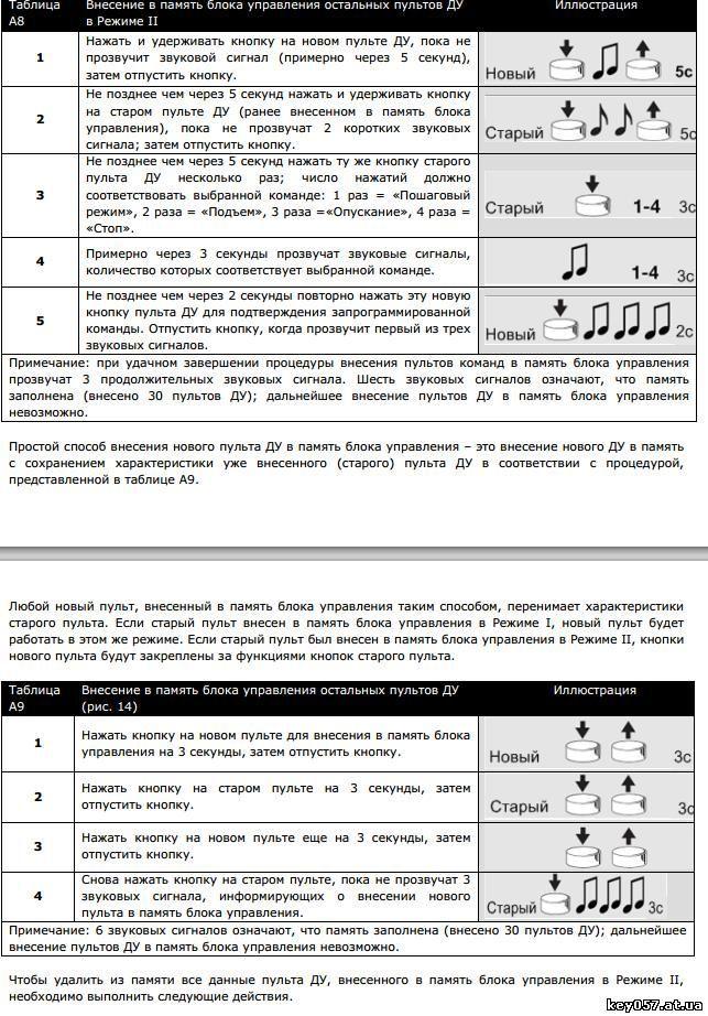 Универсальный Брелок Для Шлагбаума Инструкция